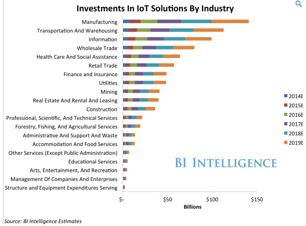 iot investment by industry