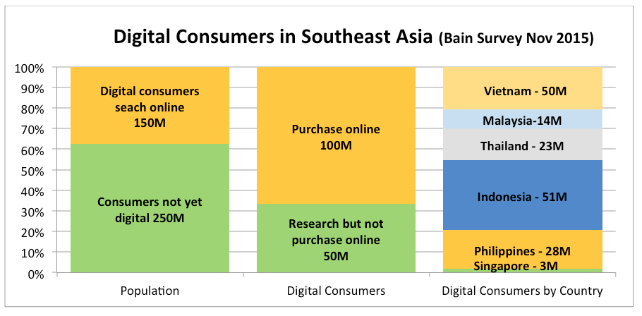 Digital Consumers in Southeast Asia