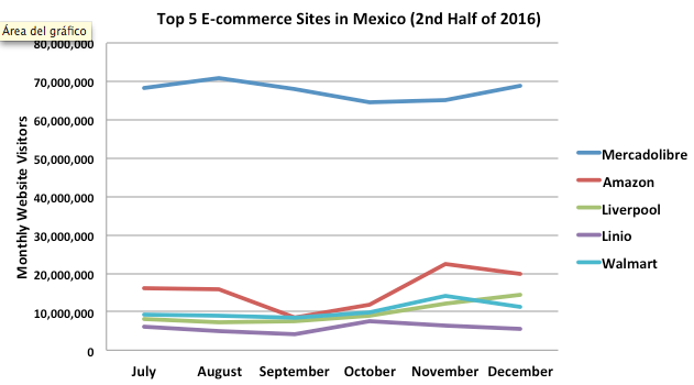 top e-commerce sites in Mexico